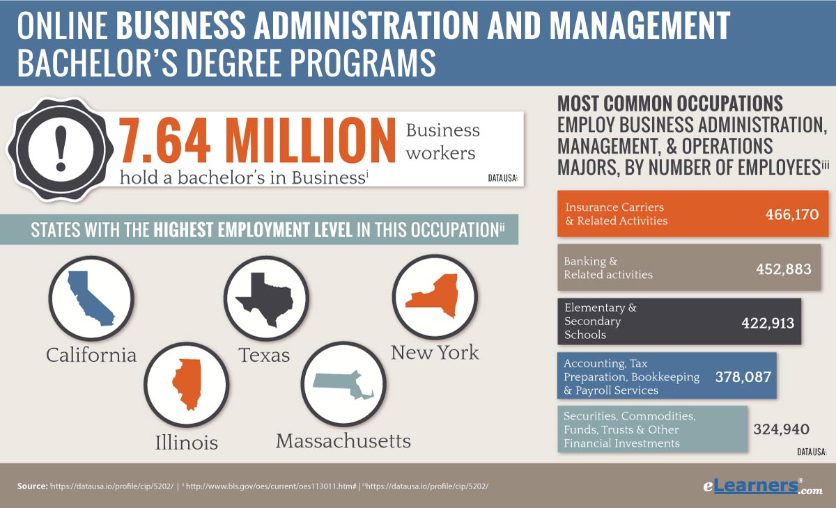 bachelor of business administration What is a business administration degree (unless the executive also started the business) a bachelor's degree is the most common path to a career in business.