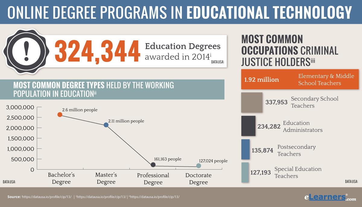Online education programs
