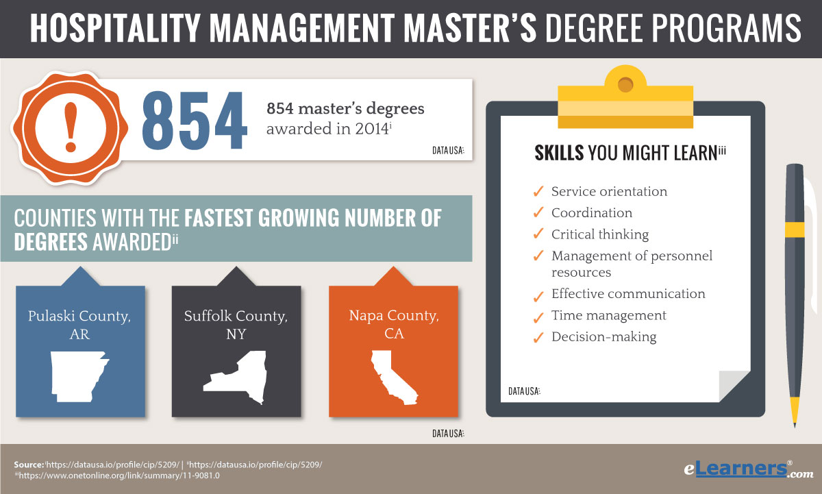 Technology Management Image: Masters In Hospitality Management Online