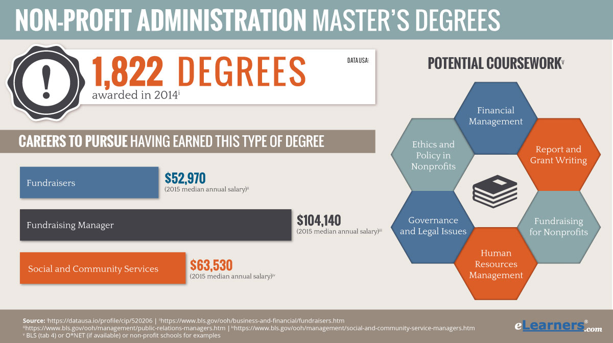 what masters degree should i pursue