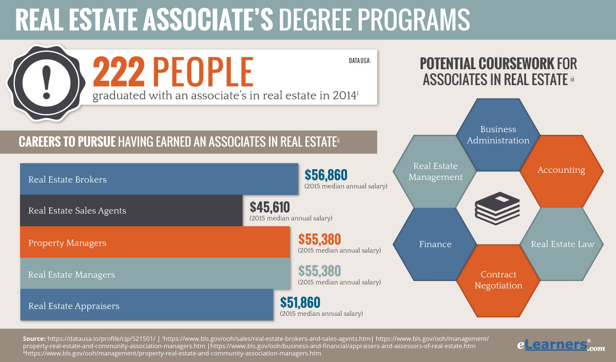 2018 Online Associates Degree in Real Estate Programs