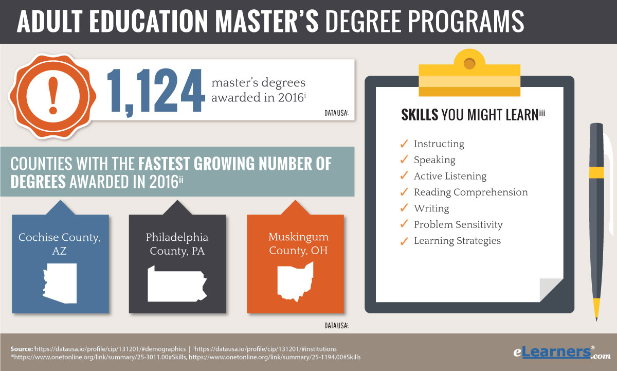 Think, that Master degree in adult education good topic