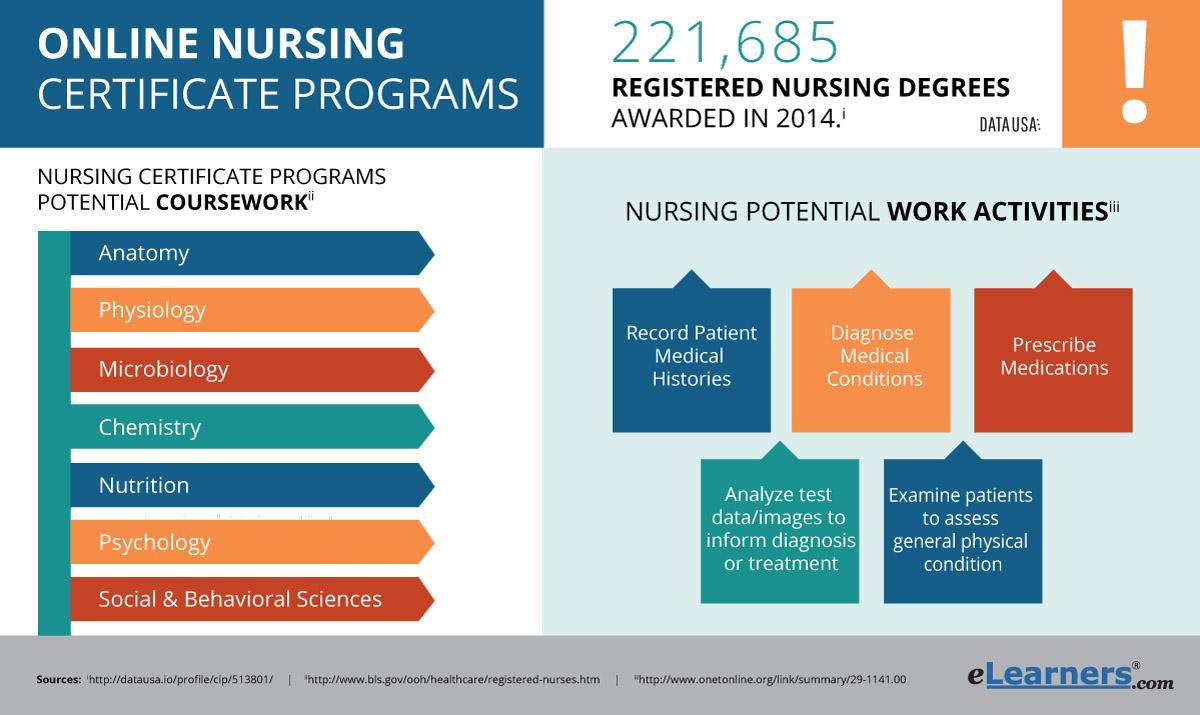 Online Nursing Certificate Programs Certificate In Nursing