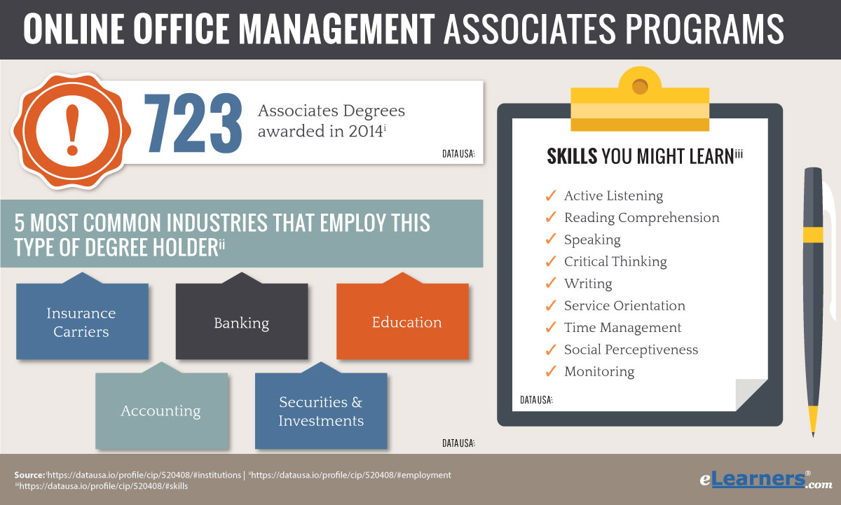 Associates degree in office management online programs online associates degree in office management online office administration associates degree 1betcityfo Gallery