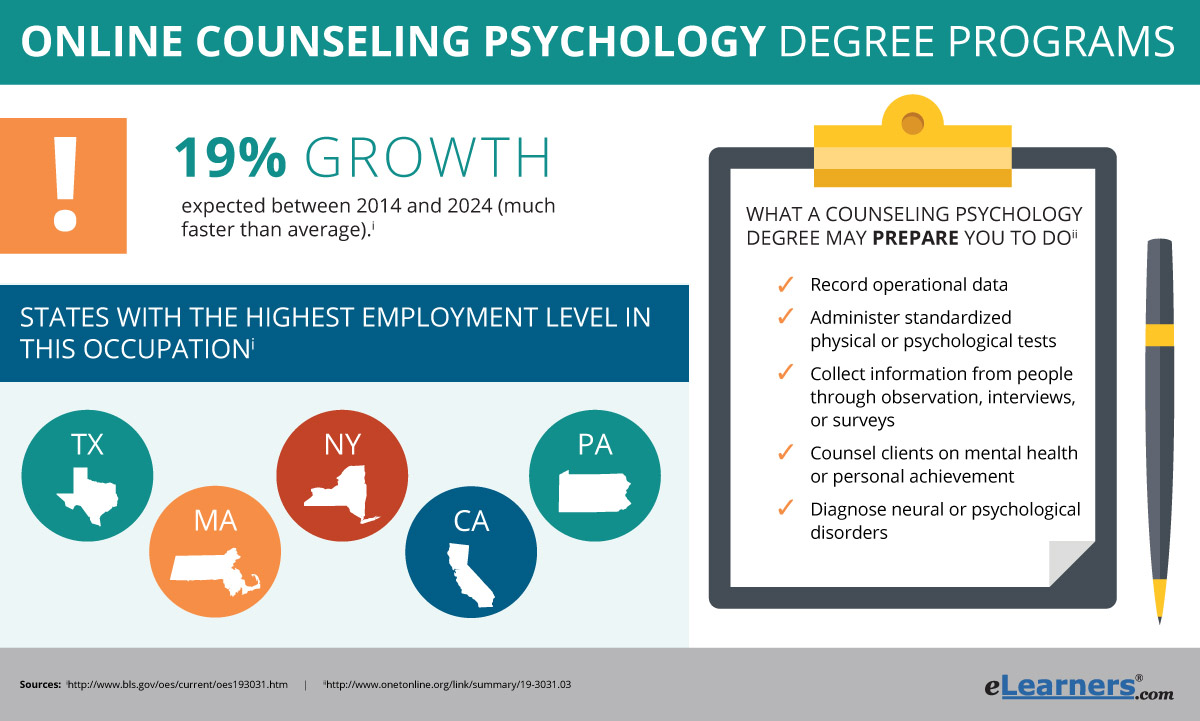 Associates Degree In Psychology Salary