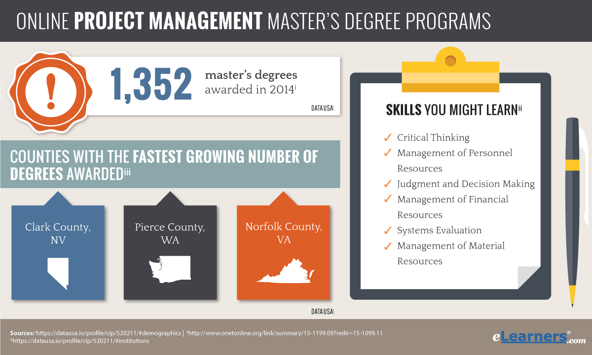 masters project management Click here to read all about project management graduate programs, such as common courses, so you can find the perfect project management degree for you.