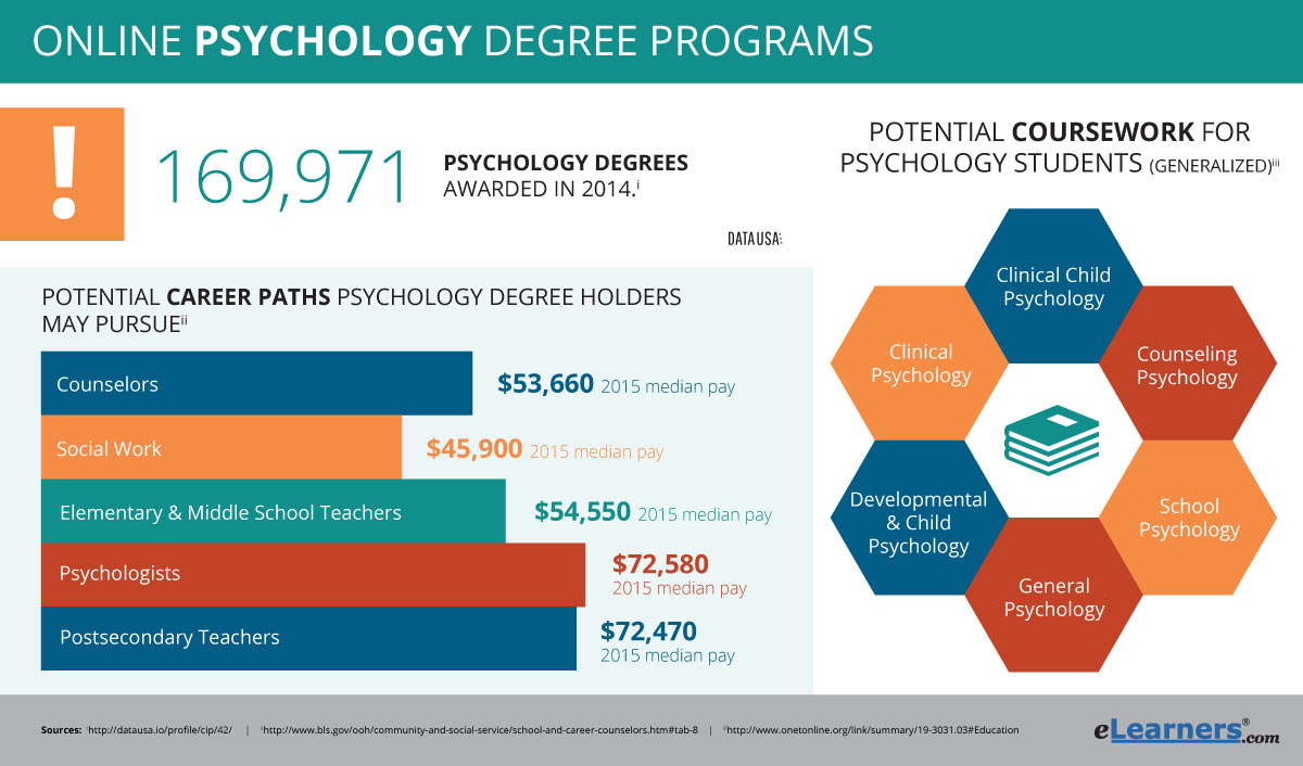 educational psychology programs online