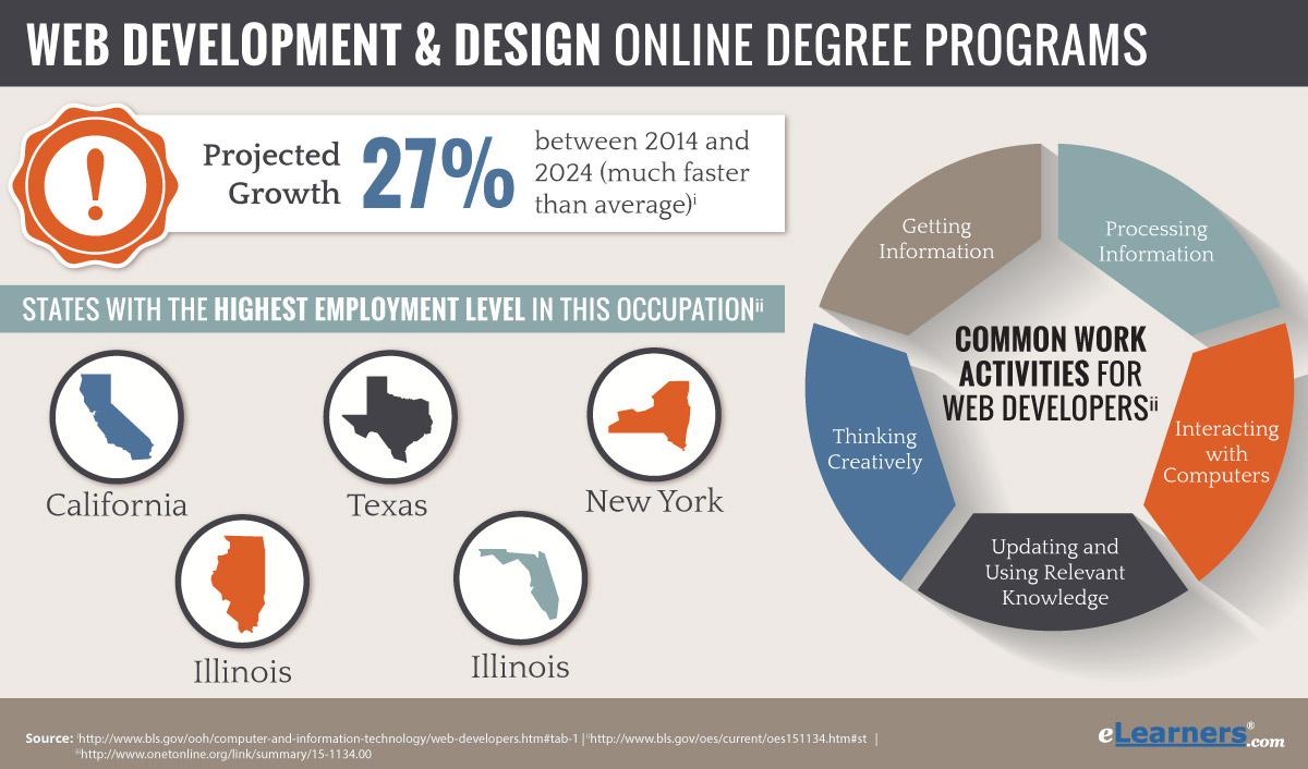 Online web design degree programs home design ideas - Home design degree ...