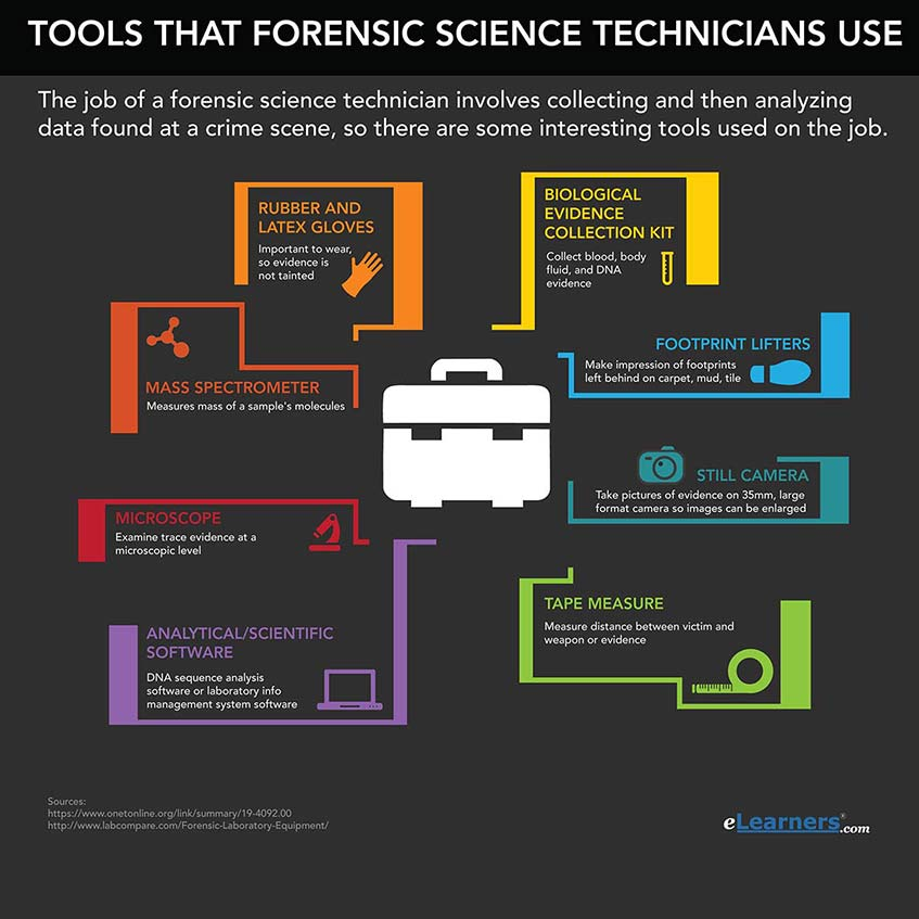 Forensic Science top academic websites