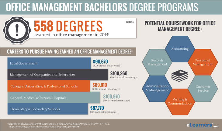 online bachelors in office management