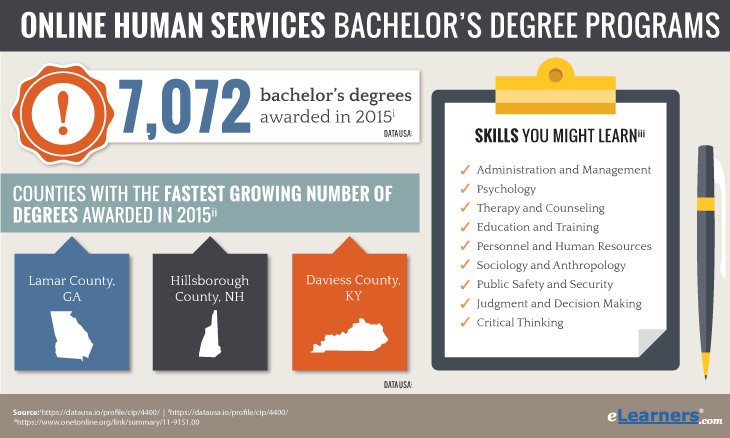 Online Bachelors Degree in Human Services Statistics of Awarded Degrees