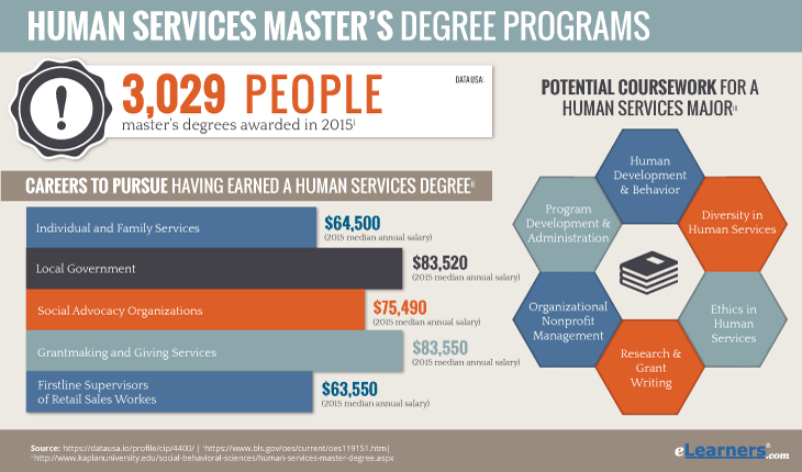 Online Masters in Human Services Degree Statistics