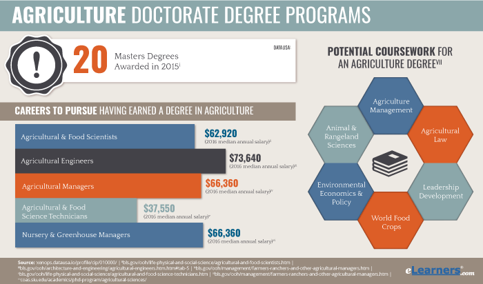 Doctorate Level Online Agribusiness Degree Programs