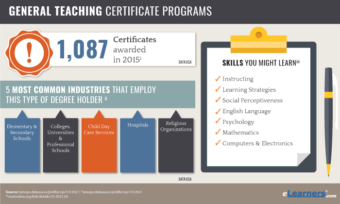 Online Certificates in General Education