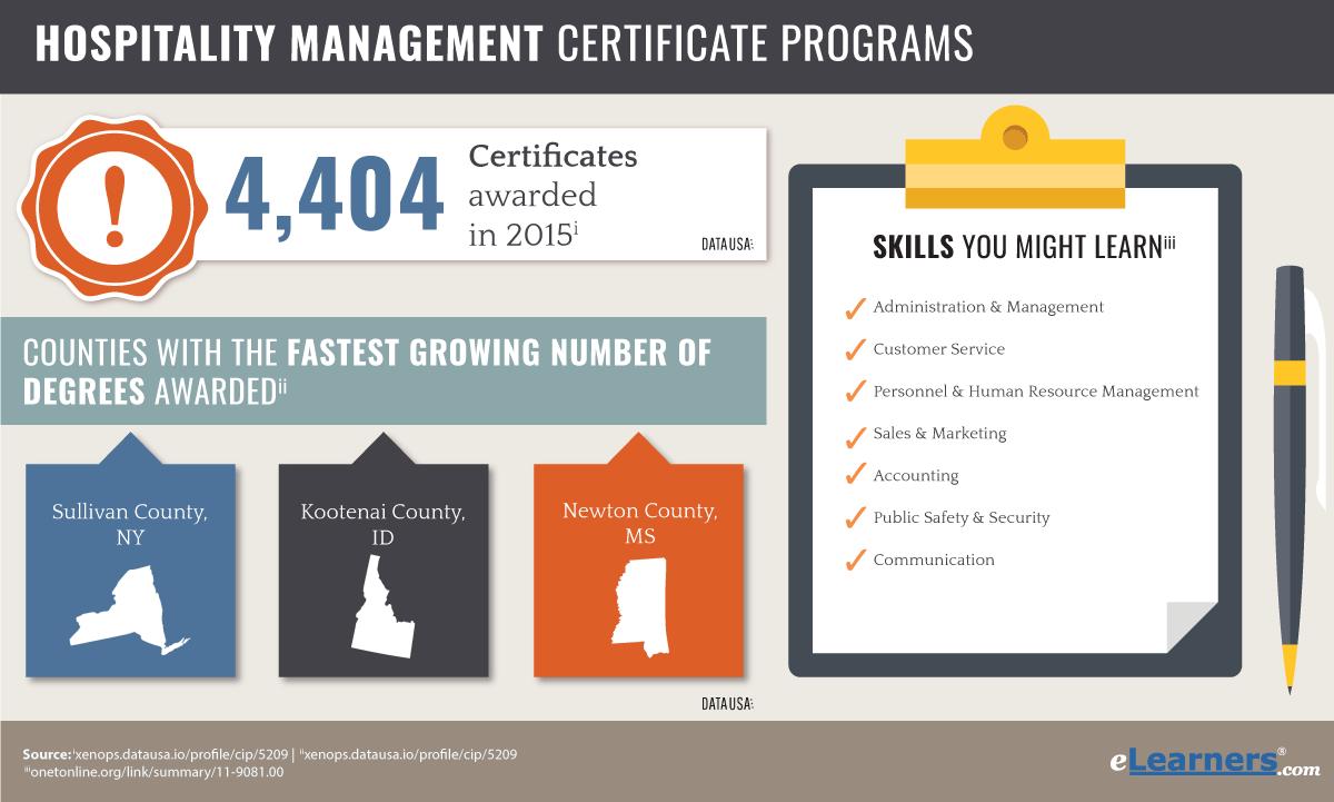 Hospitality Management Certificate Programs Online