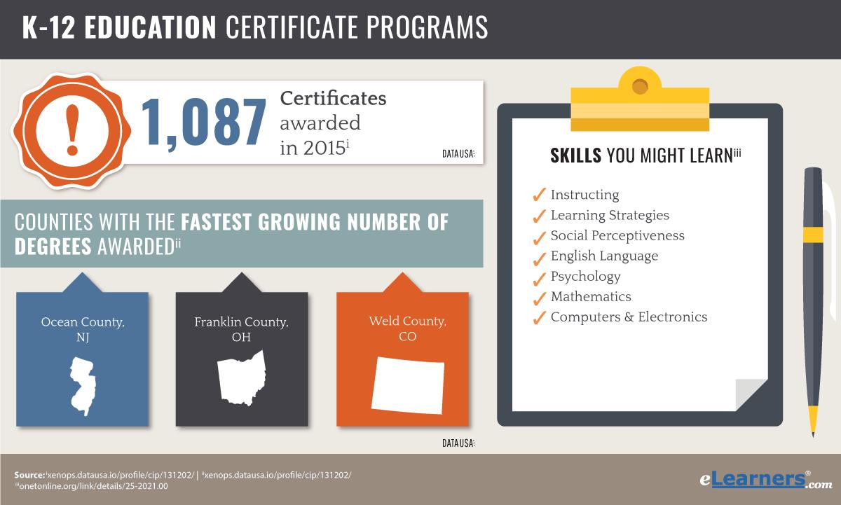 Online Graduate Certificate in Elementary Education