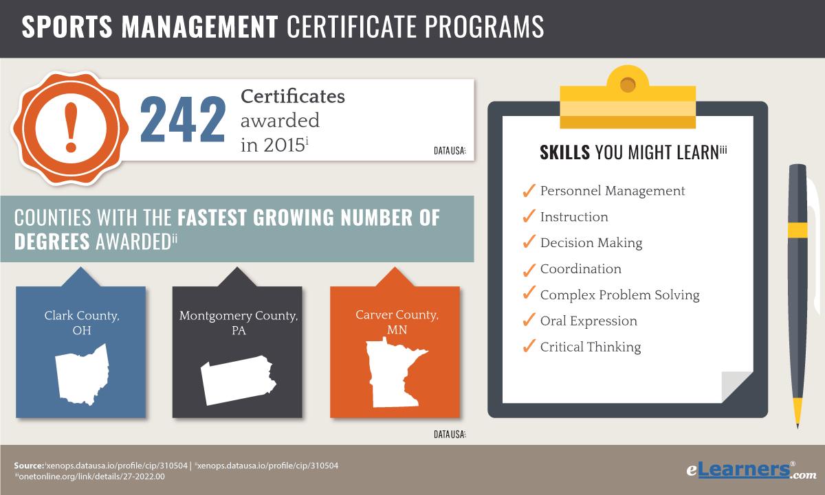 Sports Management Certificate Online Programs Online