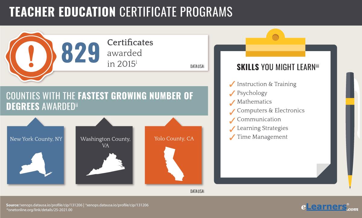 Find Online Graduate Certificates In Teacher Education