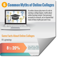 6 common myths about online colleges