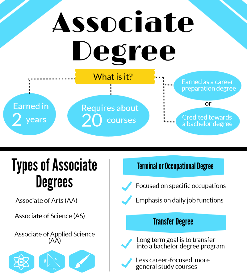 associates degree coursework An associate of arts (aa) degree is a two-year undergraduate degree program that is typically offered at a junior, technical, or community college – although some.