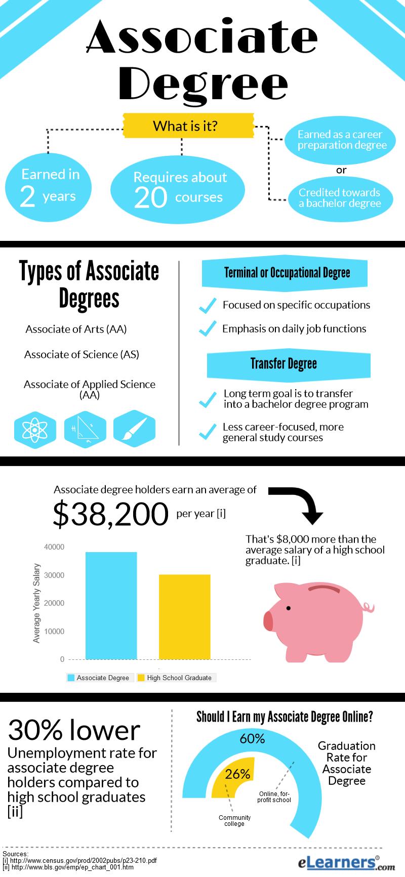 associate degree online