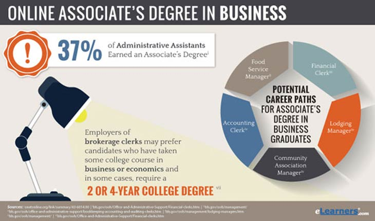 Online Associates Degree in Business