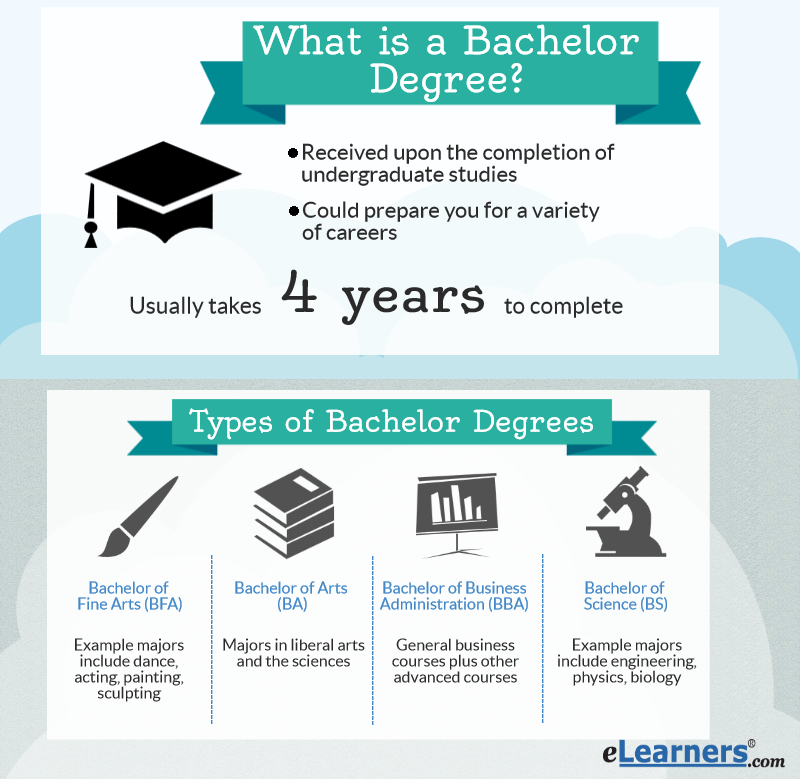 what is a bachelor degree benefits tuition earning