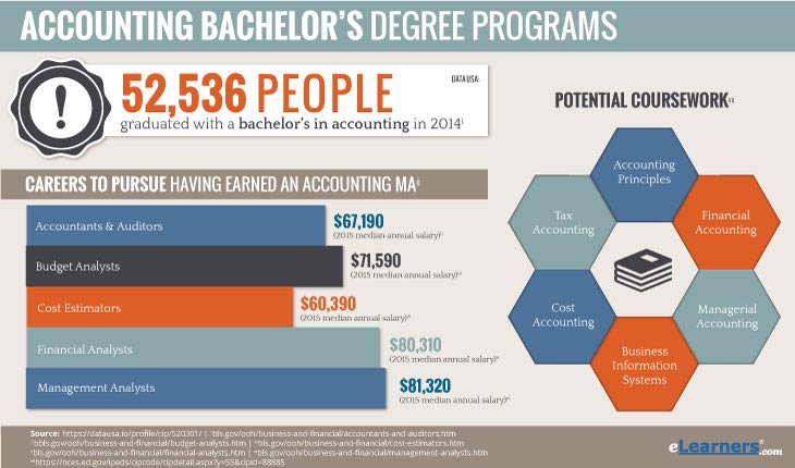 Online Accounting Bachelor Degree