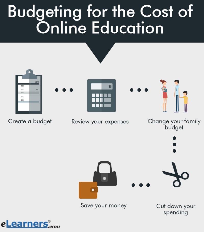5 major tips for budgeting for the cost of online education