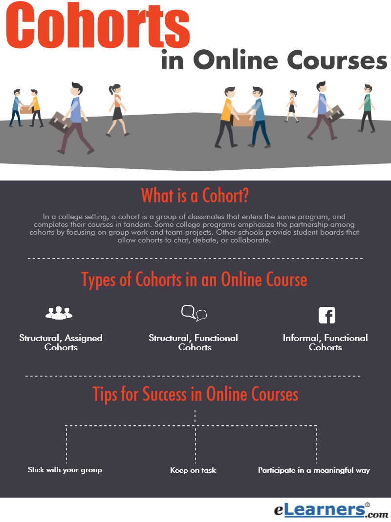 online courses and people in them