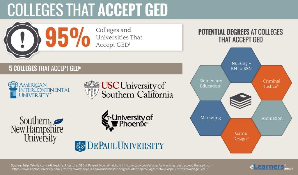 Colleges That Accept GED Certificates | GED v High School Diploma