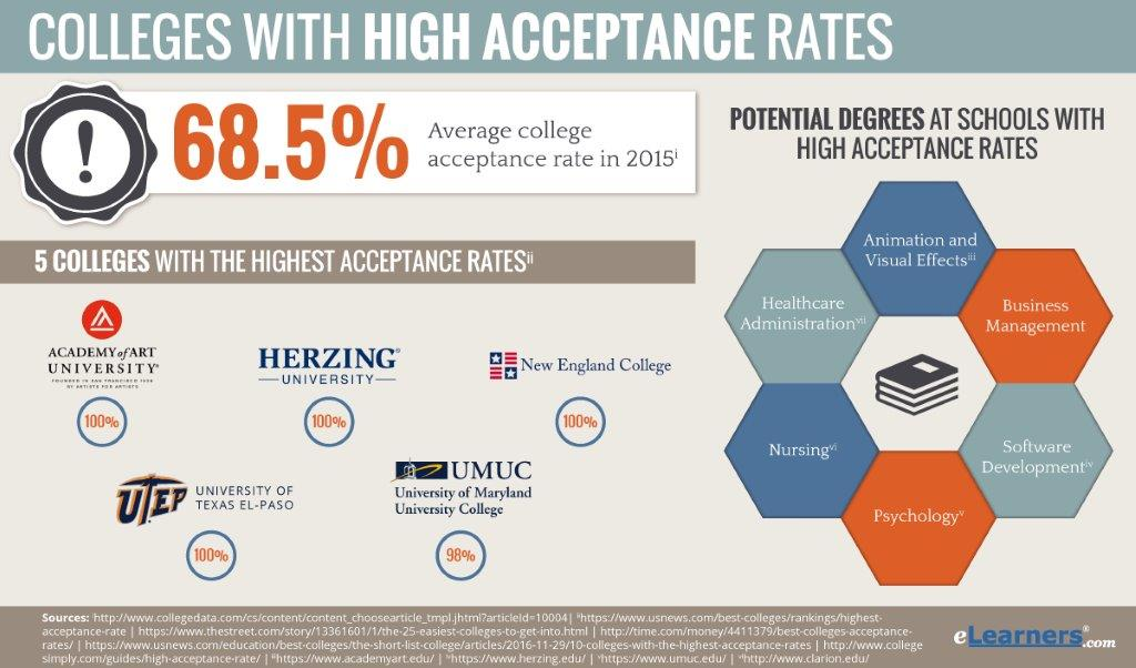 list of colleges with high acceptance rates online programs