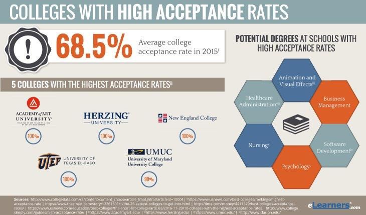 Colleges with High Acceptance Rates Information and Statistics