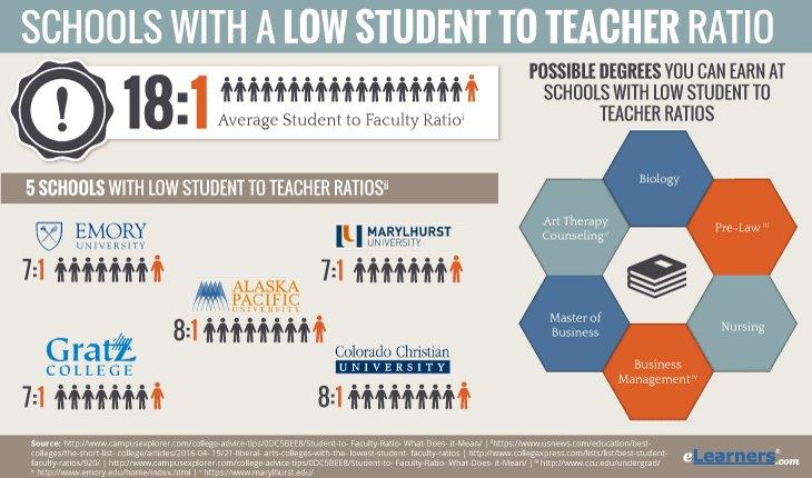 Low Student to Teacher Ratio