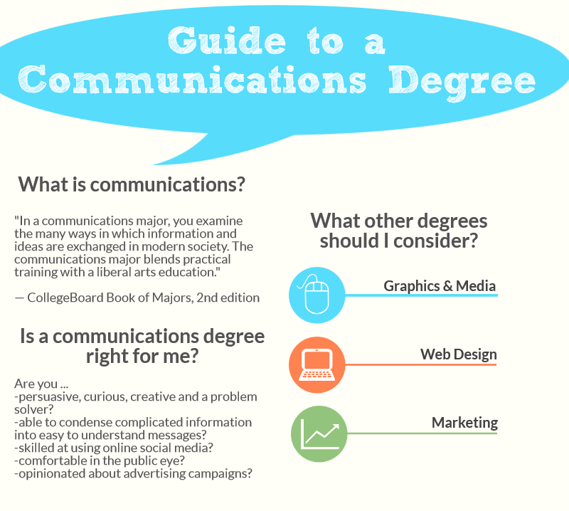 communications degree