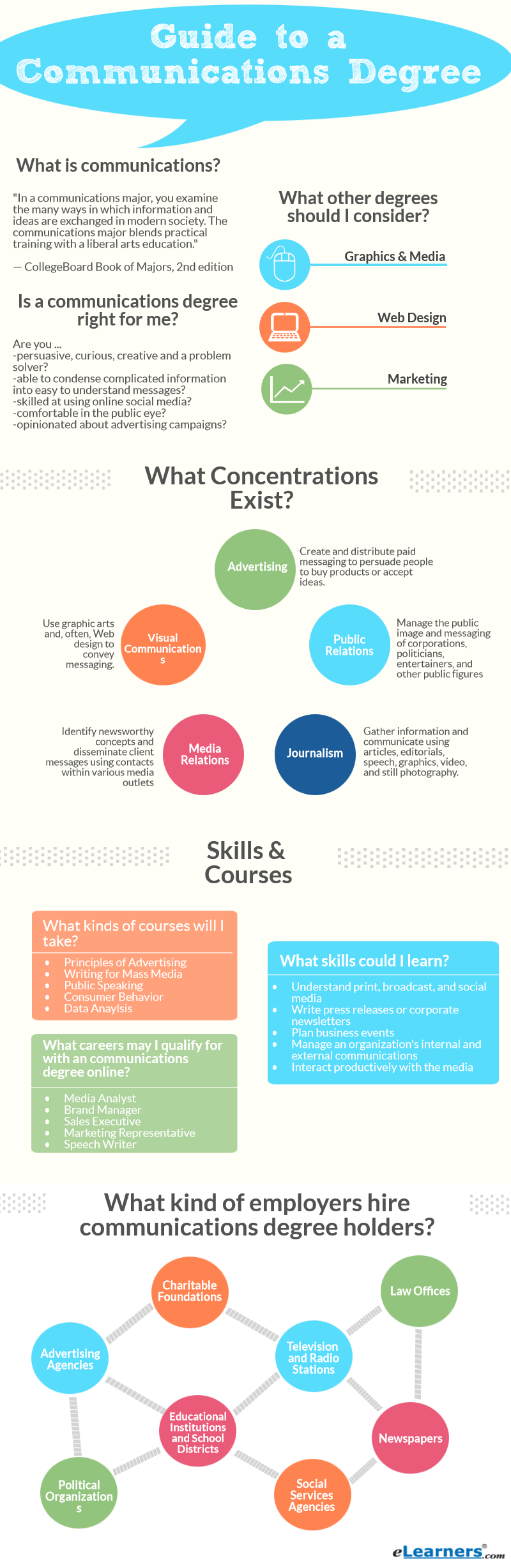 mini guide to a communications degree online elearners communications degree