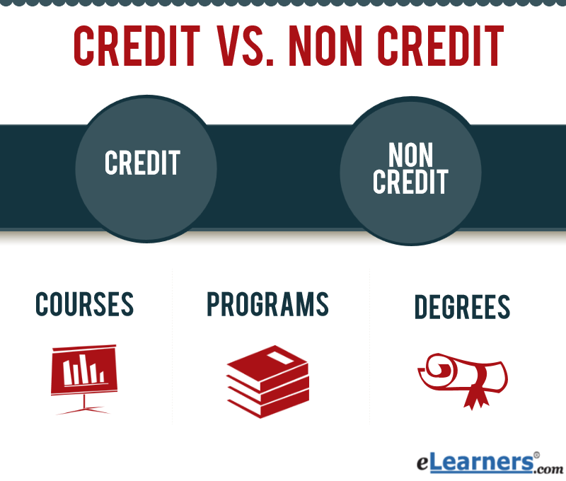 Finance what the most passing college credit subjects