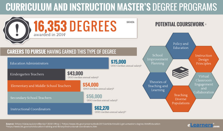 Curriculum and Instruction online degrees