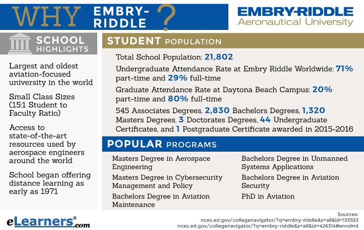 Embry-Riddle Aeronautical University Online