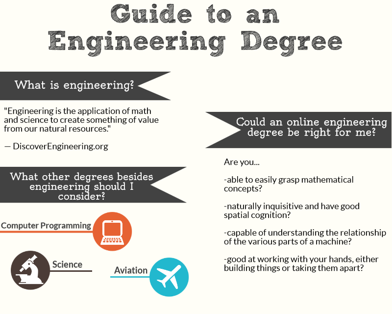 Engineering easy college majors