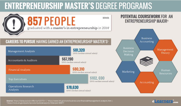 Masters in Entrepreneurship Online Degree Programs Information