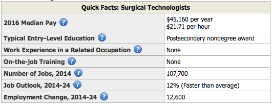 Surgical Technologists Facts