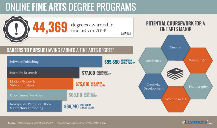 Online Degree in Fine Arts