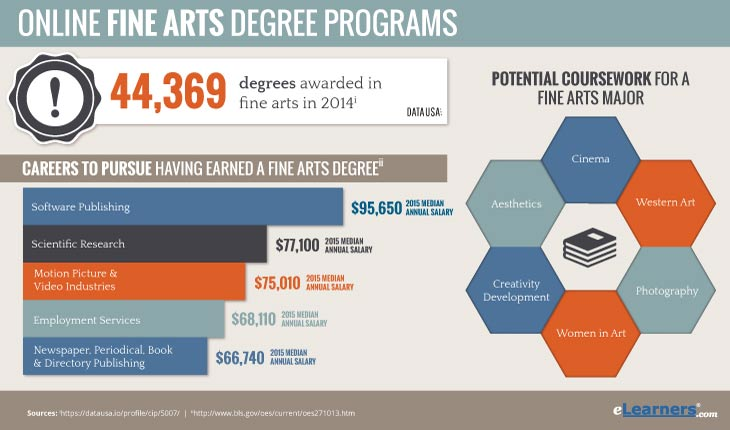 Fine Arts Degree Online