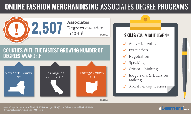 Online Associates Degree in Fashion Merchandising