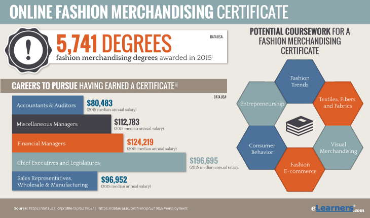 Online Fashion Merchandising Certificate Degrees Awarded