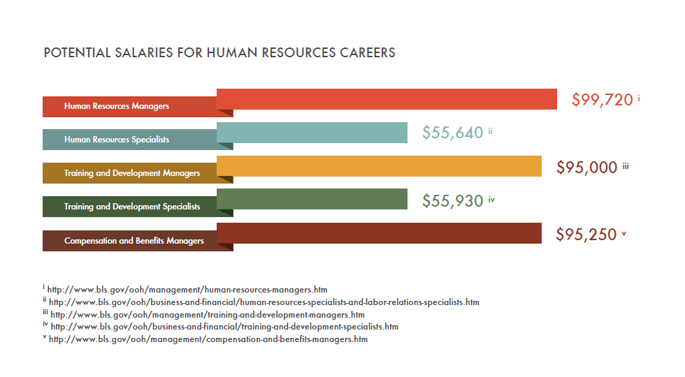 Human Resources different kinds of college subjects to get a degree in