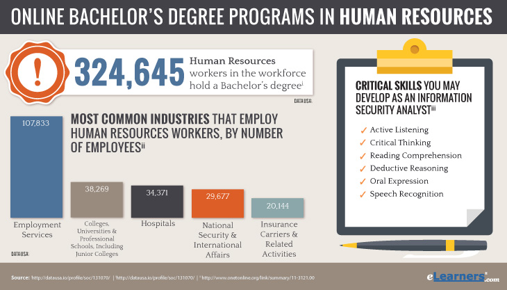 Online Bachlor's Degree Programs in Human Resources