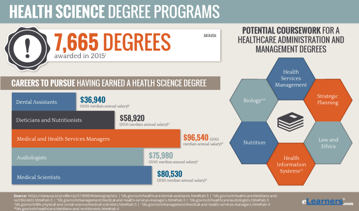 Online Health Science Degree