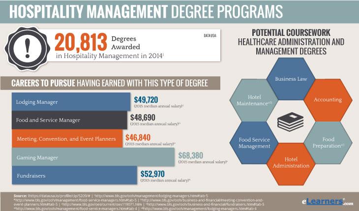 Online Hospitality Management Degree Programs